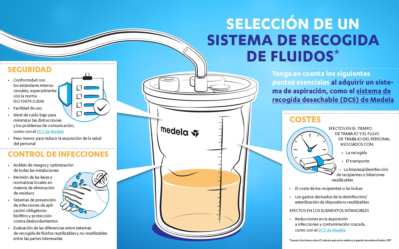 infographic-fluid-collection-ES